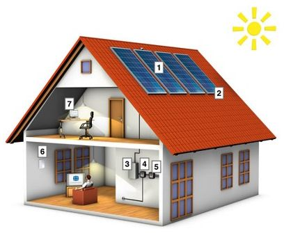 Your solar energy system